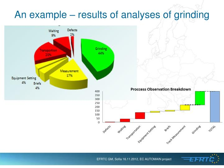 An example – results of analyses of grinding