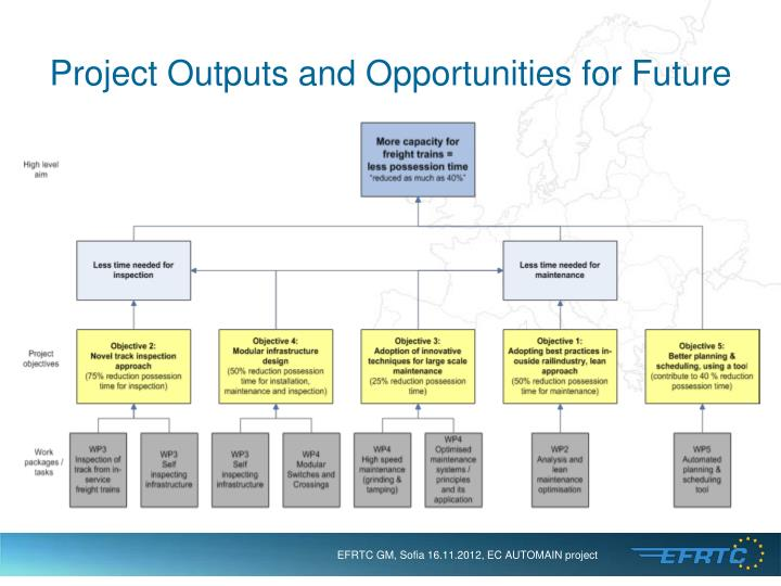 Project Outputs and Opportunities for