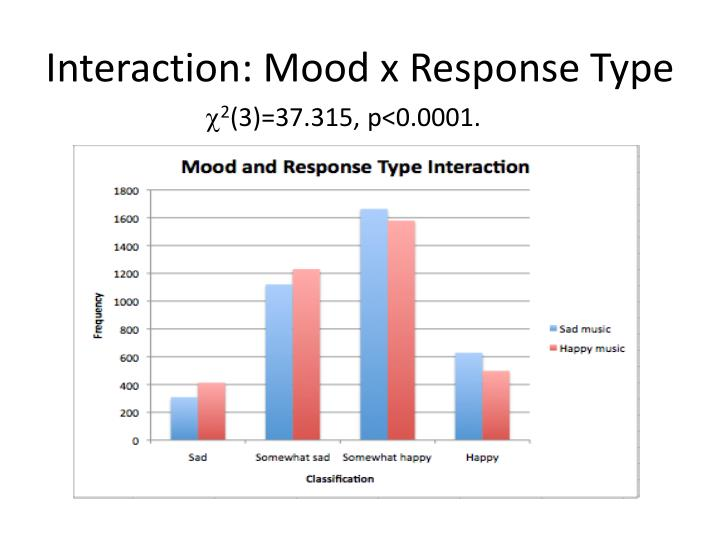 Interaction: Mood x Response Type