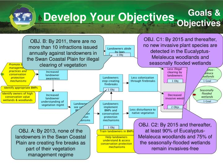 Develop Your Objectives