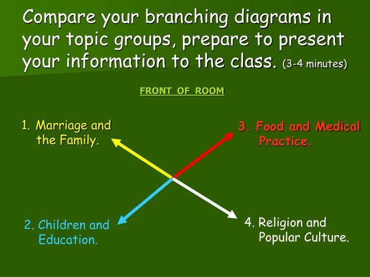 Compare your branching diagrams in your topic groups, prepare to present your information to the class.