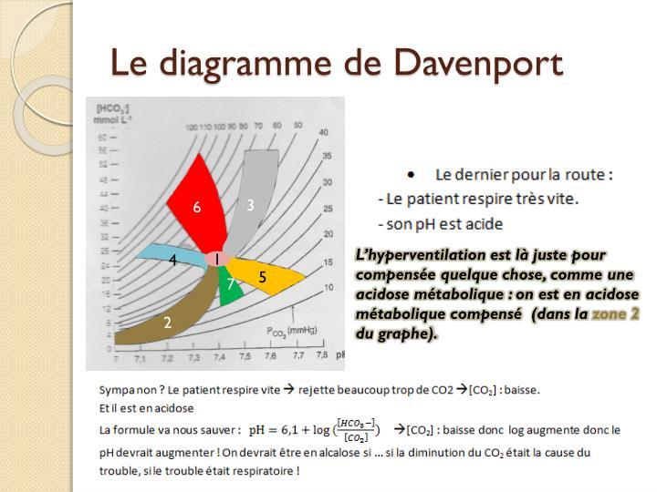 Le diagramme de Davenport