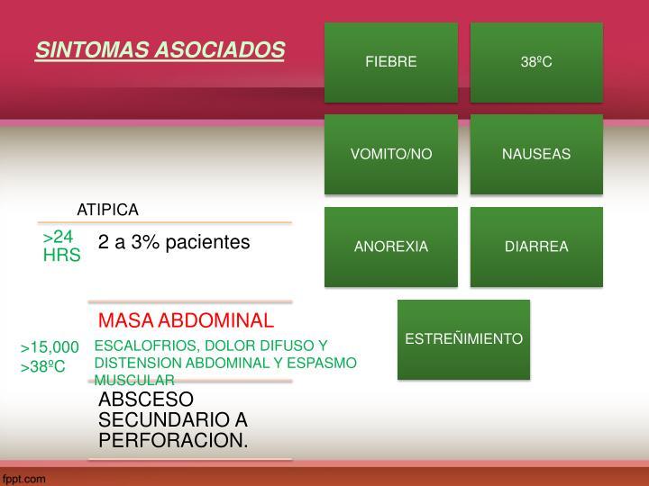SINTOMAS ASOCIADOS