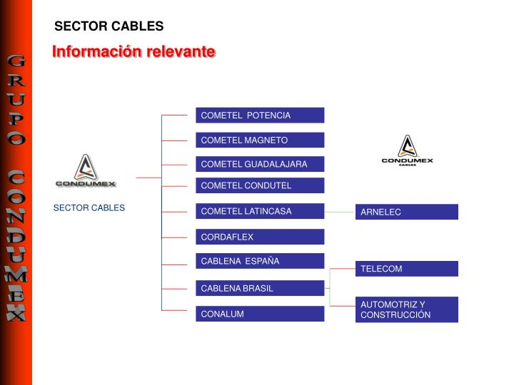 SECTOR CABLES