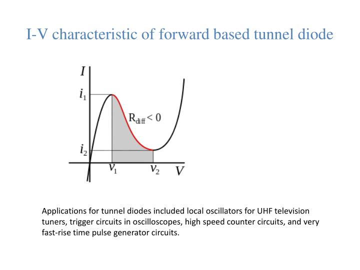 I-V characteristic of forward based tunnel diode