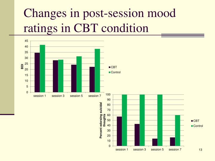 Changes in post-session mood ratings in CBT condition