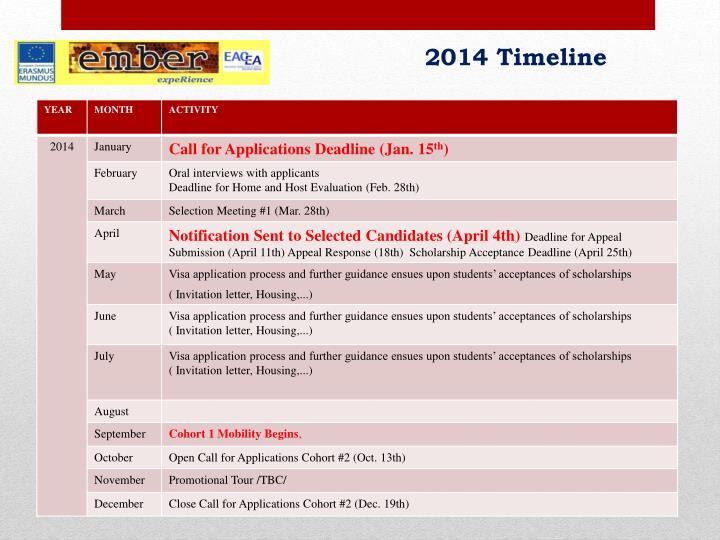 2014 Timeline