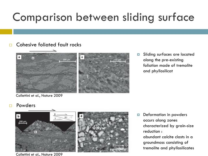 Comparison between sliding surface