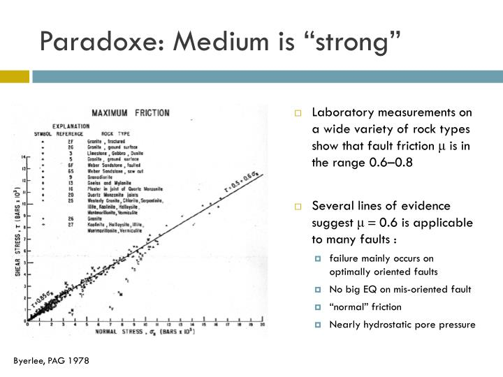Paradoxe medium is strong