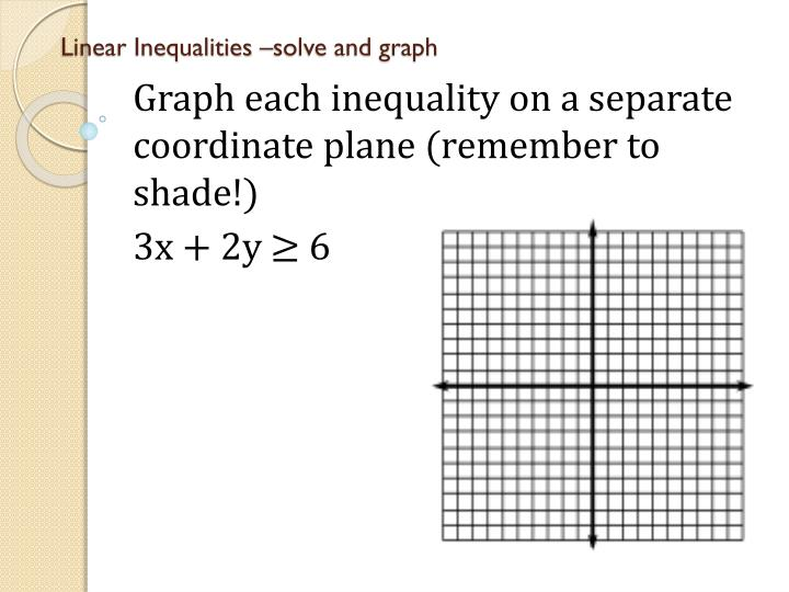 Linear Inequalities –solve and graph