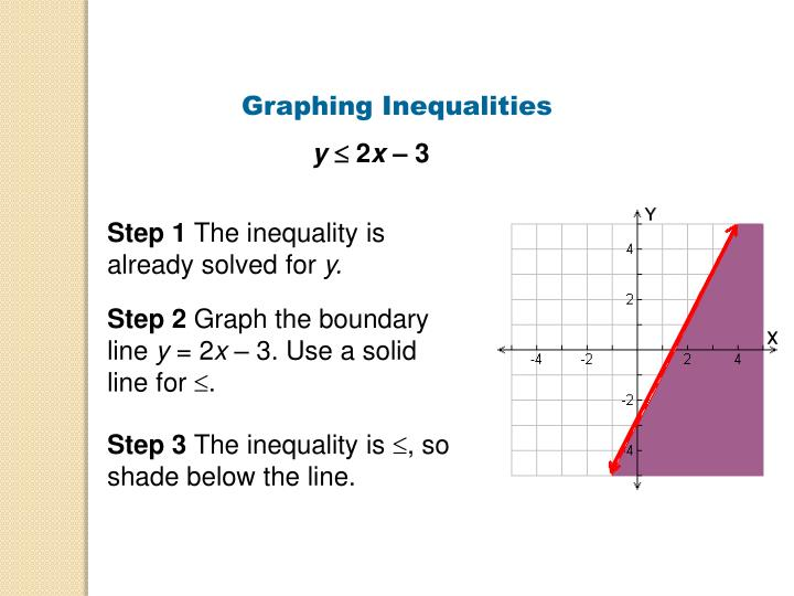 Graphing Inequalities