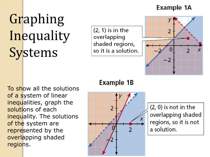 Graphing Inequality