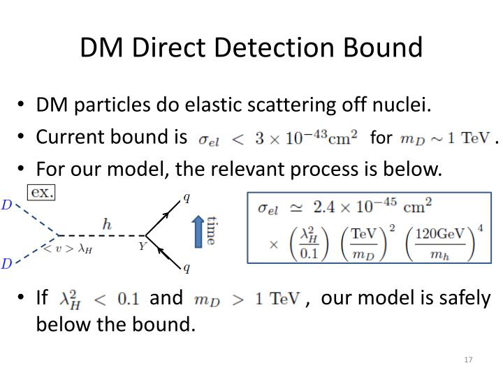 DM Direct Detection Bound