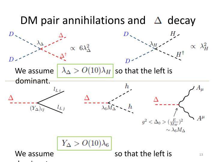 DM pair annihilations and        decay