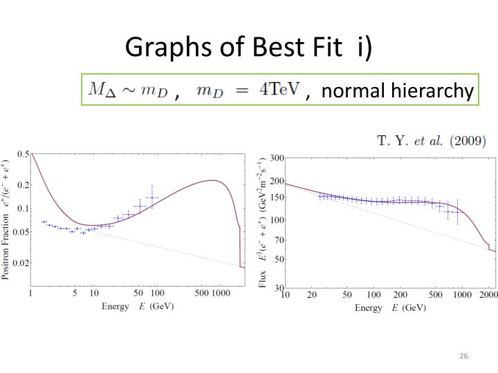 Graphs of Best Fit  i)