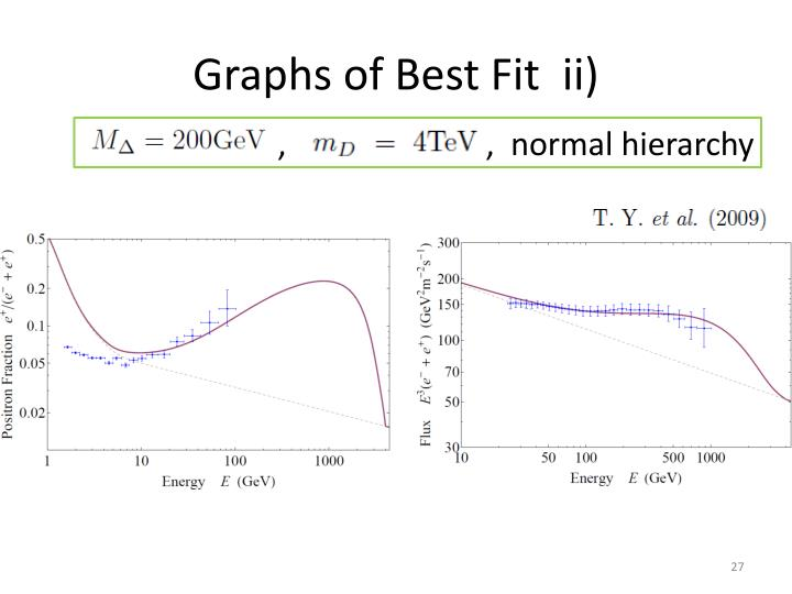Graphs of Best Fit  ii)