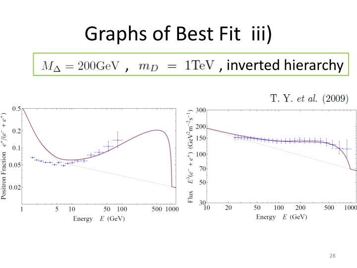 Graphs of Best Fit  iii)