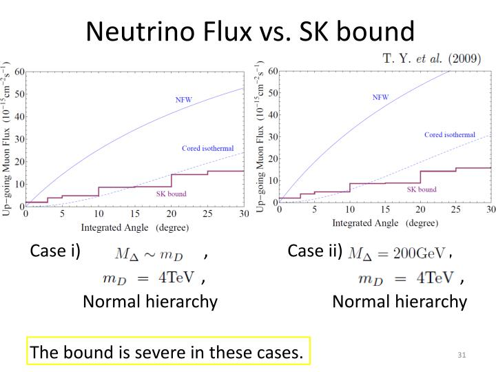 Neutrino Flux vs. SK bound