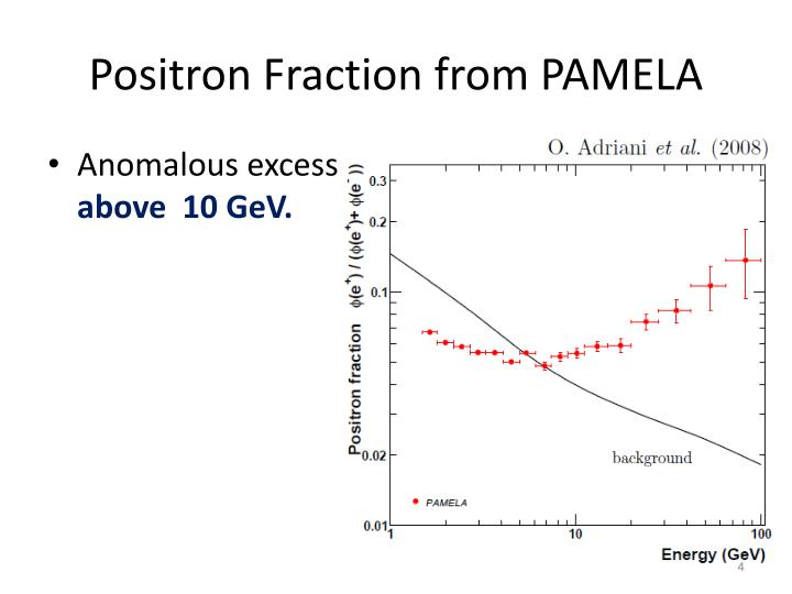 Positron Fraction from PAMELA