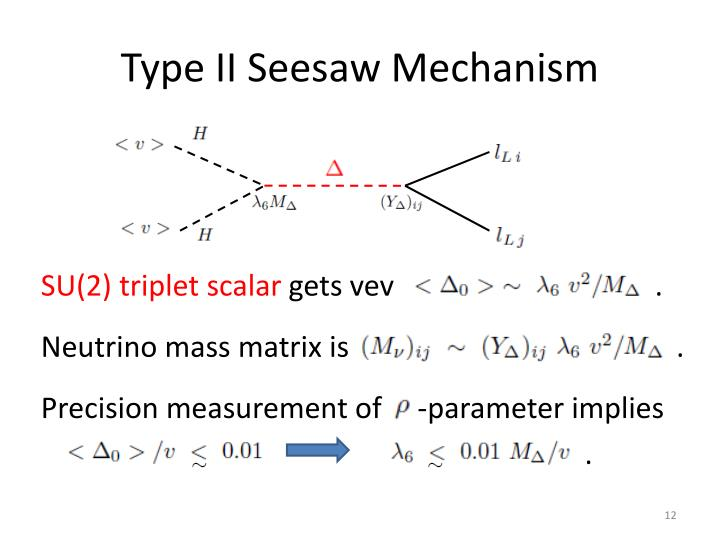 Type II Seesaw Mechanism