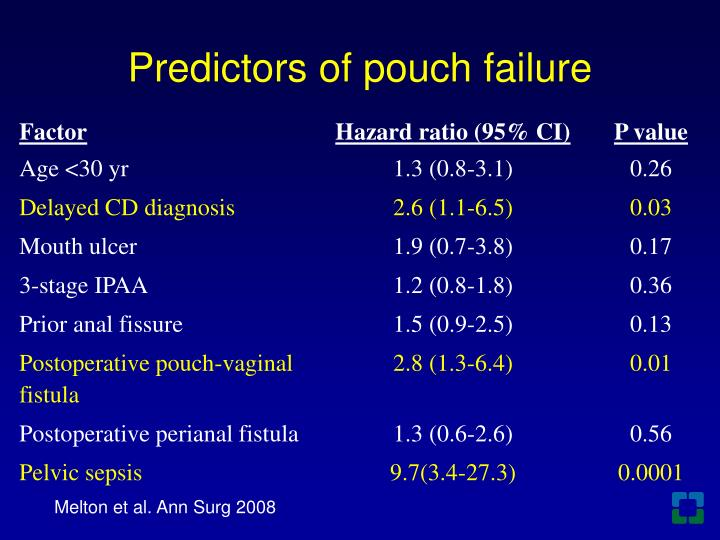 Predictors of pouch failure