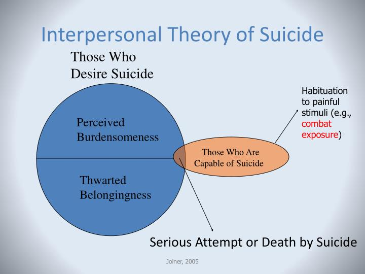 Interpersonal Theory of Suicide