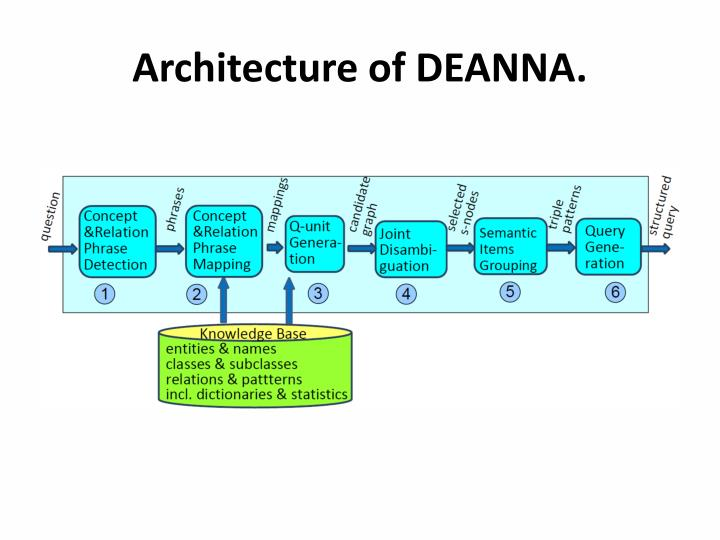 Architecture of DEANNA.
