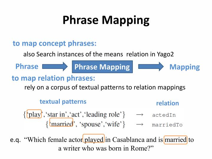 Phrase Mapping
