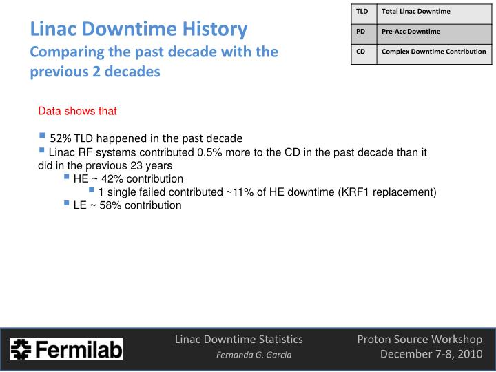 Linac Downtime History