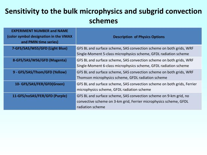 Sensitivity to the bulk microphysics and