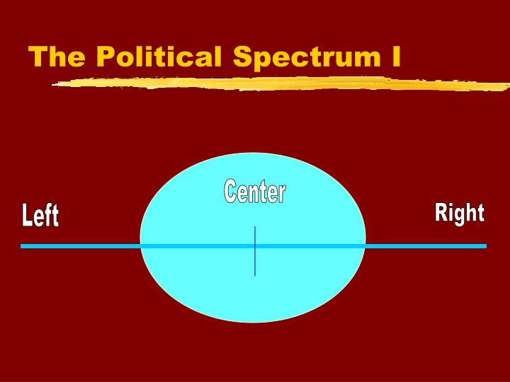 The Political Spectrum I