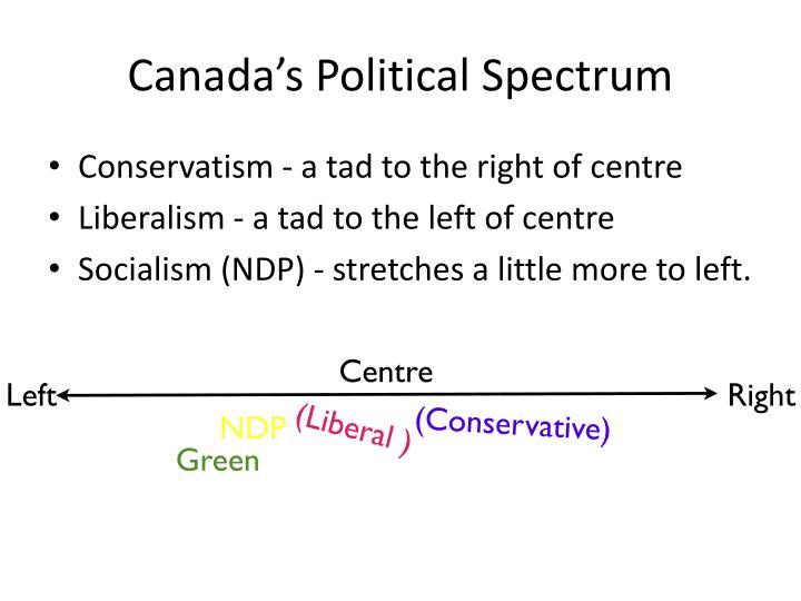 Canada's Political Spectrum