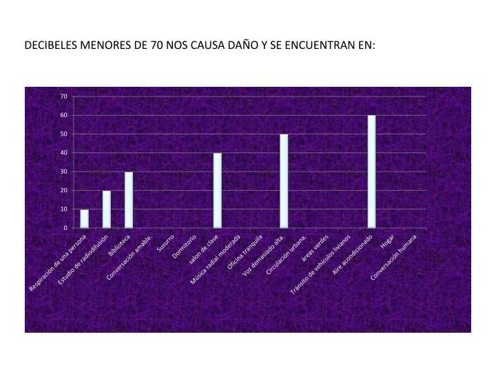 DECIBELES MENORES DE 70 NOS CAUSA DAÑO Y SE ENCUENTRAN EN:
