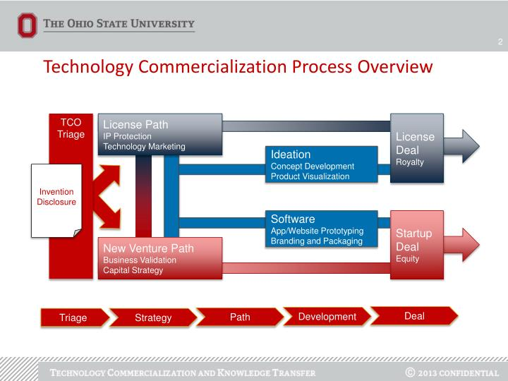 Technology Commercialization Process Overview