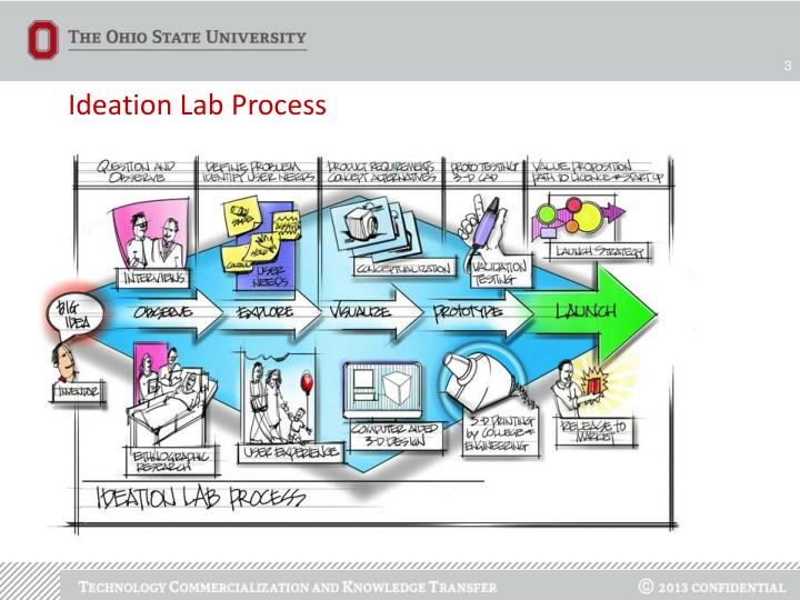 Ideation Lab Process