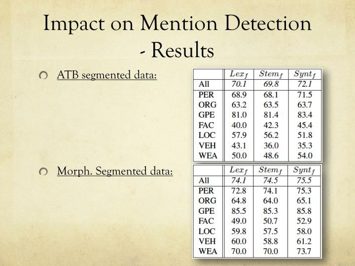 Impact on Mention Detection