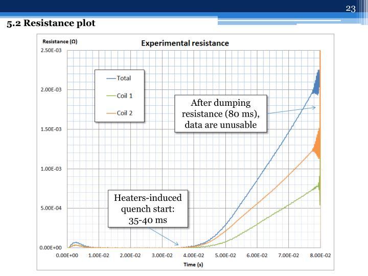 5.2 Resistance plot