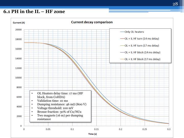 6.1 PH in the IL – HF zone