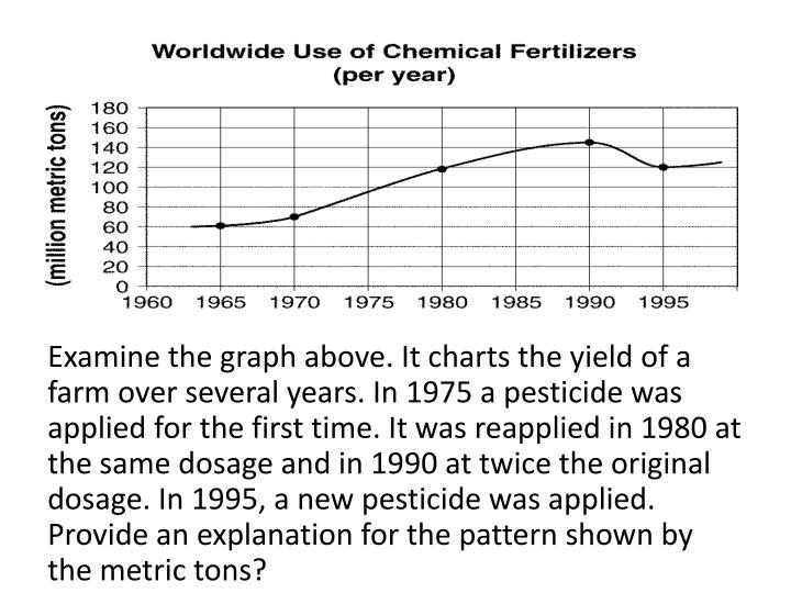 Examine the graph above. It charts the yield of a farm over several years. In 1975 a pesticide was applied for the first time. It was reapplied in 1980 at the same dosage and in 1990 at twice the original dosage. In 1995, a new pesticide was applied. Provide an explanation for the pattern shown by the metric tons?
