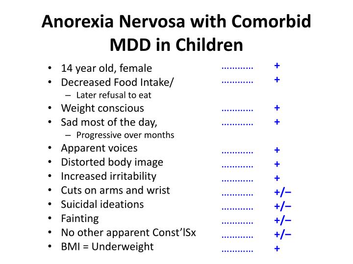 Anorexia Nervosa with