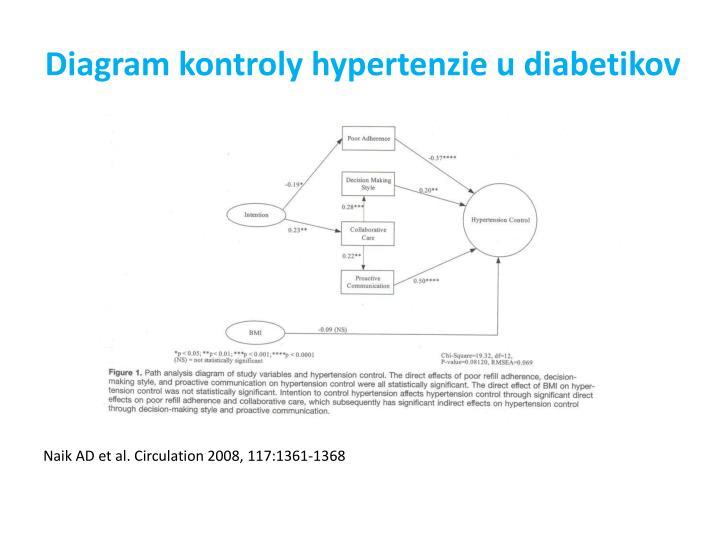 Diagram kontroly hypertenzie u diabetikov
