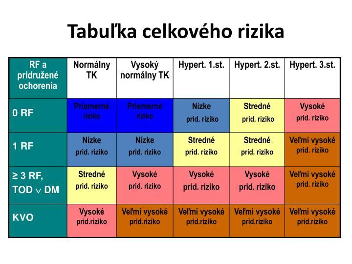 Tabuľka celkového rizika
