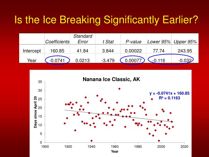 Is the Ice Breaking Significantly Earlier?