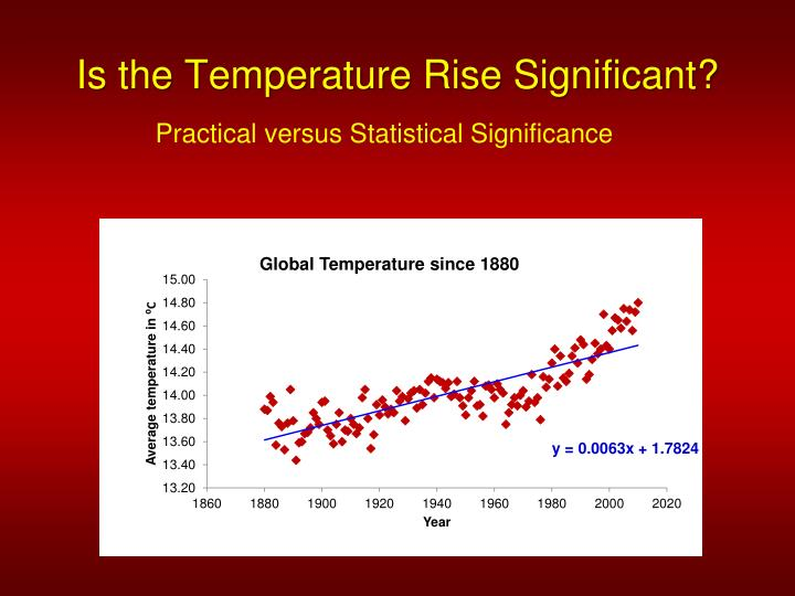 Is the Temperature Rise Significant?