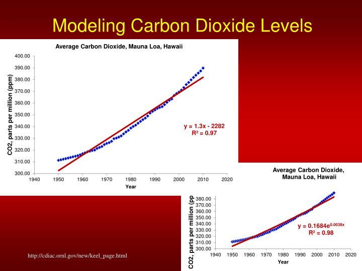 Modeling Carbon Dioxide Levels