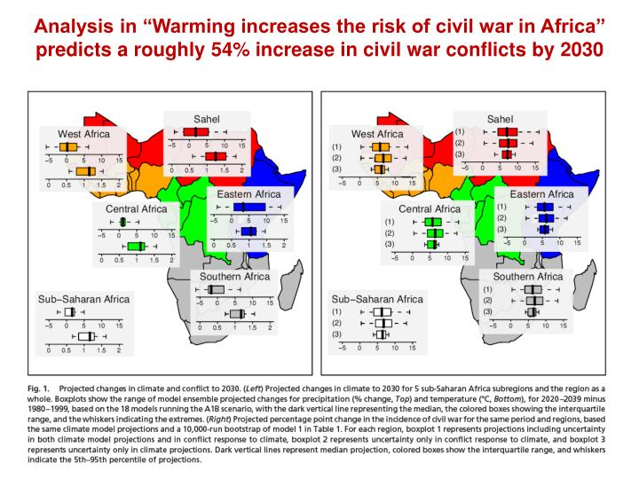 "Analysis in ""Warming increases the risk of civil war in Africa""  predicts a roughly 54% increase in civil war conflicts by 2030"