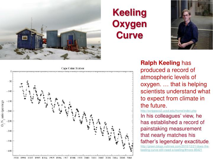 Keeling Oxygen Curve