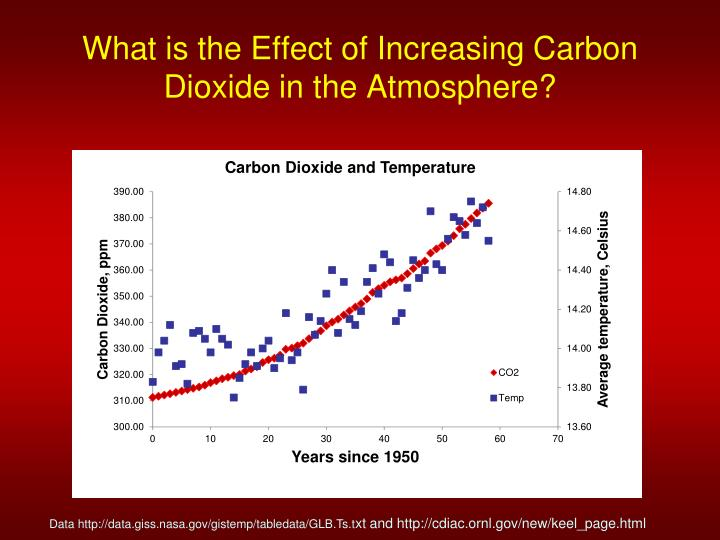 What is the Effect of Increasing Carbon Dioxide in the Atmosphere?