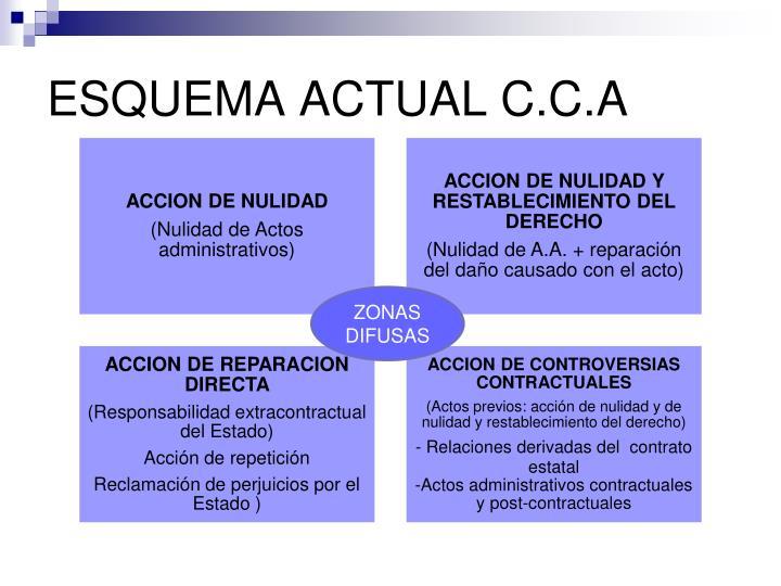 ESQUEMA ACTUAL C.C.A