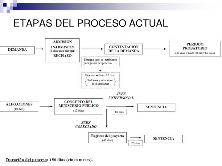 ETAPAS DEL PROCESO ACTUAL